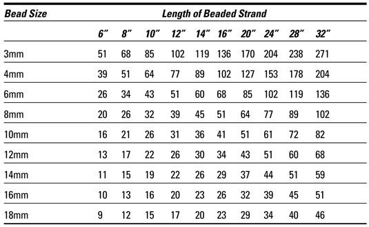 photo regarding Printable Seed Bead Size Chart named Beads for each Inch